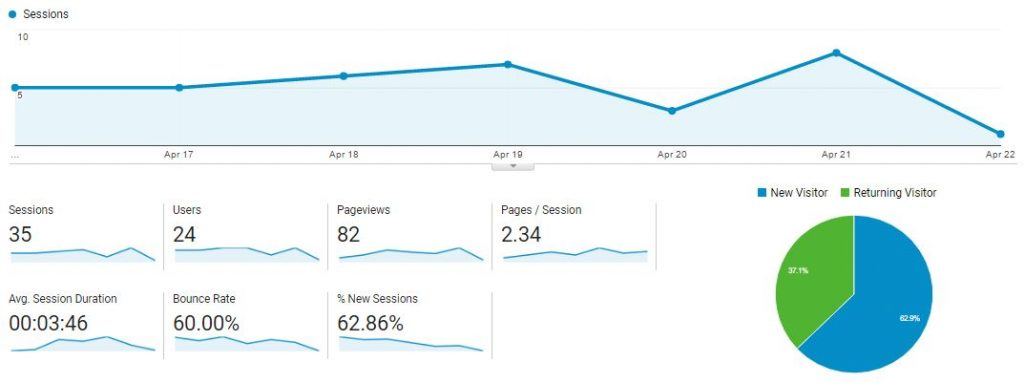 Basic stats in Google Analytics